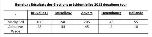 resultat Belgique.JPG